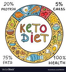 Keto diet - cena - objednat - predaj - diskusia
